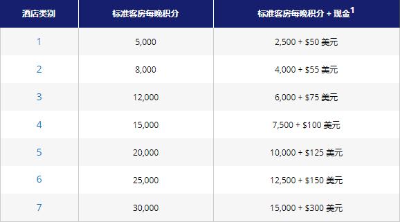 Hyatt凯悦买分促销:通过官网购买积分享额外40%奖励,用积分房低成本入住凯悦酒店(2018-11-28前)